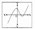 KSEEB SSLC Class 10 Maths Solutions Chapter 9 Polynomials Ex 9.1 4