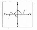 KSEEB SSLC Class 10 Maths Solutions Chapter 9 Polynomials Ex 9.1 7