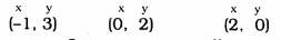 KSEEB Solutions for Class 9 Maths Chapter 10 Linear Equations in Two Variables Ex 10.3 9