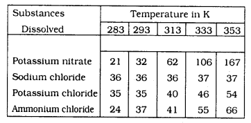 KSSEB Solutions for Class 9 Science Chapter 2 Is Matter Around Us Pure Q 4