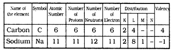 KSSEB Solutions for Class 9 Science Chapter 4 Structure of The Atom Q 1