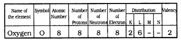 KSSEB Solutions for Class 9 Science Chapter 4 Structure of The Atom Q 7.1