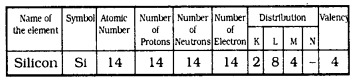 KSSEB Solutions for Class 9 Science Chapter 4 Structure of The Atom Q 7
