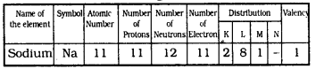 KSSEB Solutions for Class 9 Science Chapter 4 Structure of The Atom Q 9