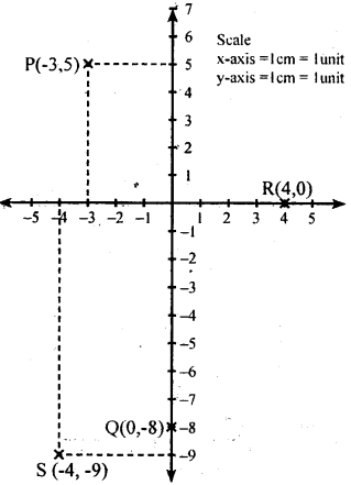 KSEEB Solutions for Class 8 Maths Chapter 14 Introduction of Graphs Ex. 14.1 1
