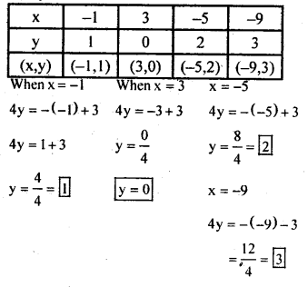 KSEEB Solutions for Class 8 Maths Chapter 14 Introduction of Graphs Ex. 14.2 5