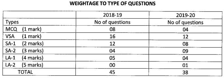 Karnataka SSLC English Model Question Paper Design 4