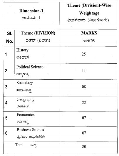 Karnataka Sslc Social Science Model Question Papers 2019 2020 With Answers Kseeb Solutions