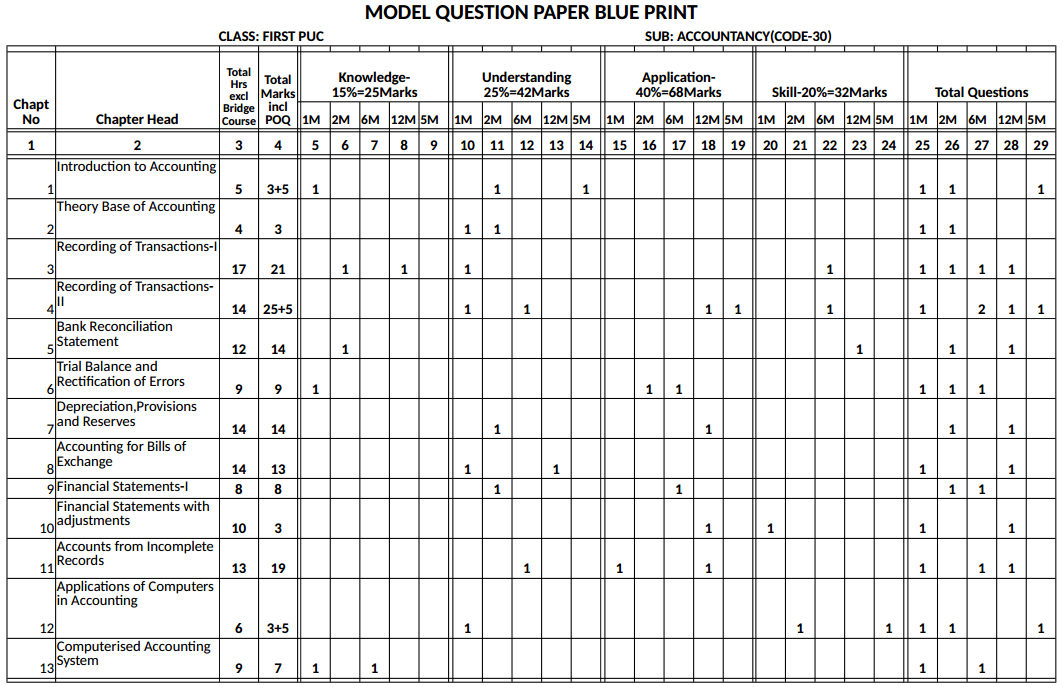 1st PUC Accountancy Blue Print of Model Question Paper 1