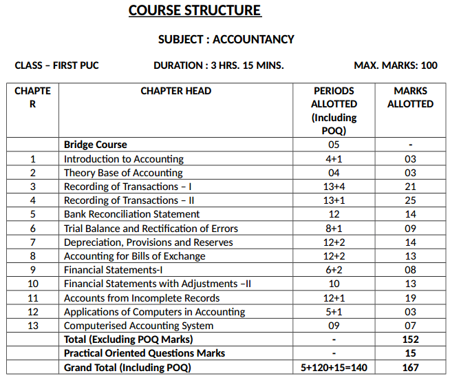 1st PUC Accountancy Course Structure 1