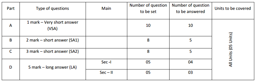 1st PUC Biology Weightage to forms of questions