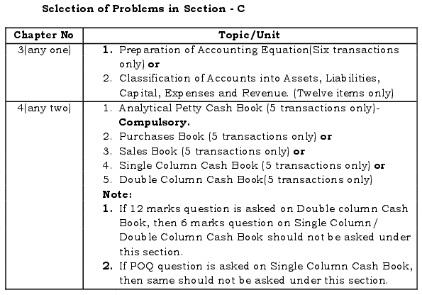 Karnataka 1st PUC Accountancy Question Bank with Answers 4