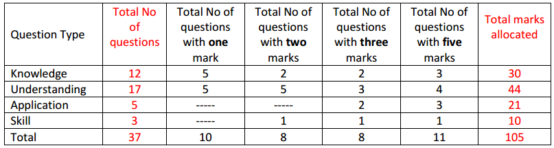 Karnataka 1st PUC Computer Science Weightage to forms of Questions