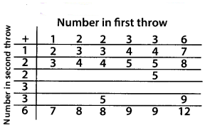 KSEEB Solutions for Class 10 Maths Chapter 14 Probability Ex 14.2 Q2