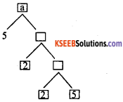 KSEEB Solutions for Class 10 Maths Chapter 8 Real Numbers Additional Questions 1