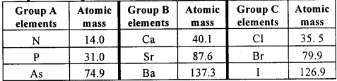 KSEEB Class 10 Science Important Questions Chapter 5 Periodic Classification of Elements img4