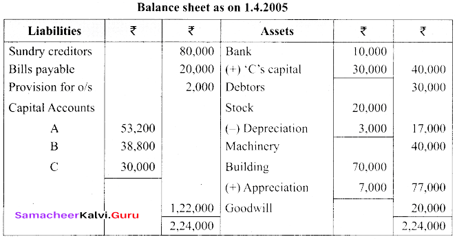 Tamil Nadu 12th Accountancy Model Question Paper 3 English Medium img 55